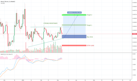 MTLBTC: MTLBTC TRYING TO BREAK RESISTANCE