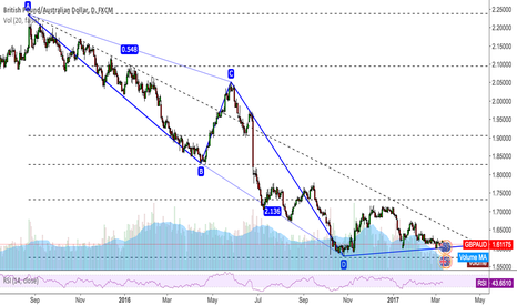 GBPAUD: GBPAUD Try To Buy