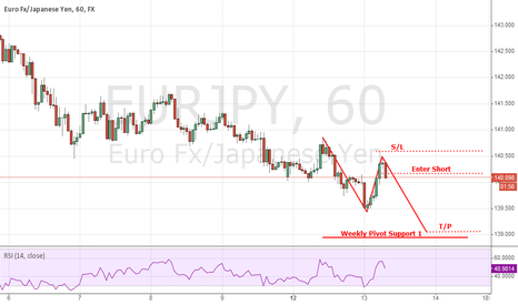 EURJPY: SELL on JPY strength