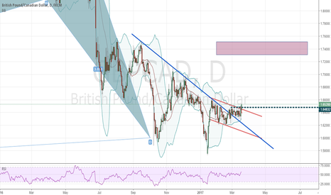 GBPCAD: gbpcad - D