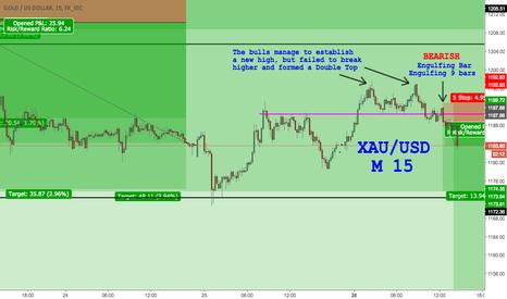 XAUUSD: GOLD Short Opportunity, M15 chart
