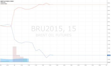 BRU2015: Рубль держат.