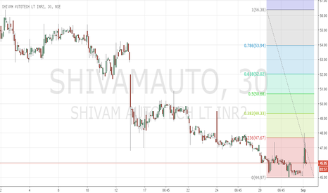 SHIVAMAUTO: Shivam Auto moving out of the upset zone