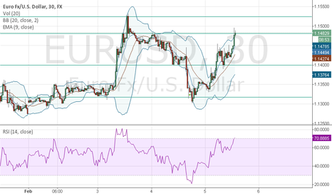 EURUSD: Possible short on Euro, waiting for confirmation.