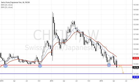 CHFJPY: Nothing to stop the price towards 107.500!