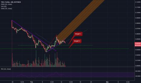 TRXUSD: The forecast for the TRX-USD