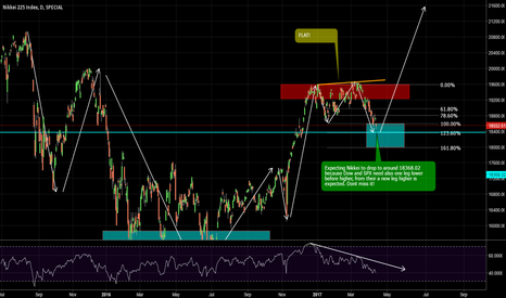 NKY: Nikkei Daily Outlook