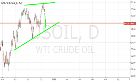 USOIL: Get out