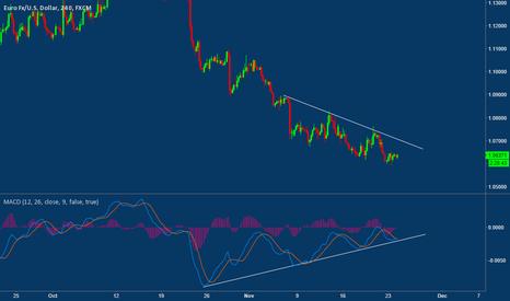 EURUSD: ERUSD...Price still Diverging on the 4H chart