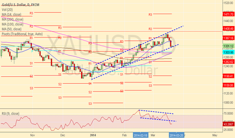 XAUUSD: gold recover to line up trend  1327