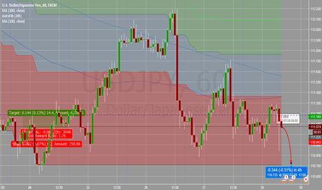 USDJPY: USDJPY pressure from the data