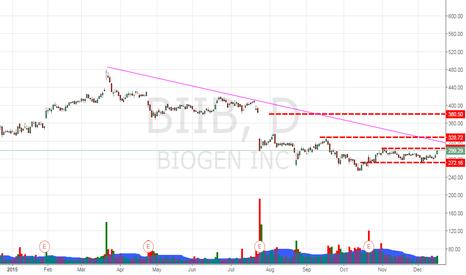 BIIB: Side Way Bottom   BIIB