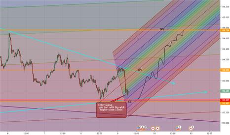 USDJPY: usd yen long which tp do we hit ?