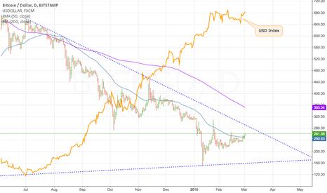 BTCUSD: Comparison with USD