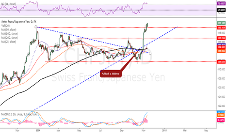 CHFJPY: Nice Breakout. Potential BIG Long trade