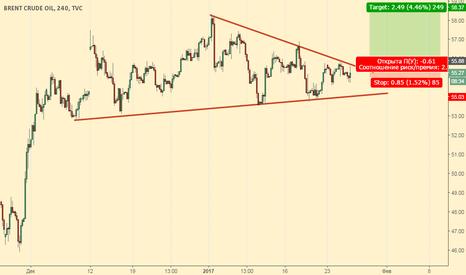 UKOIL: Ожидаем отличный сигнал по нефти
