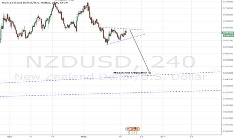 NZDUSD: NZDUSD - Bearish Structure Forming Ahead Of FOMC