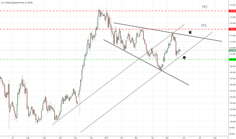 USDJPY: USD/JPY ready to restart?