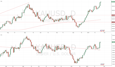 XAGUSD: Gold and silver are making major movies!