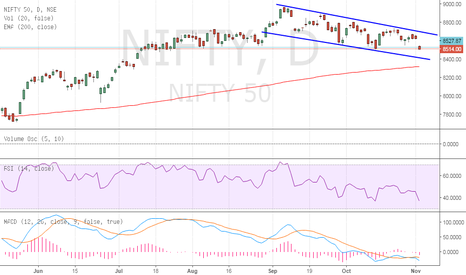NIFTY: nifty still not at its reversal zone yet. 8417 expected.