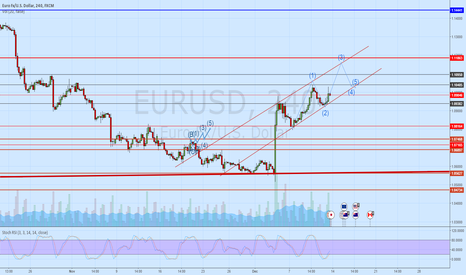 EURUSD: NEXT MOVE eu/usd ANALISYS