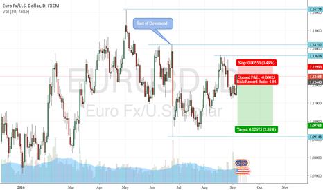 EURUSD: EURUSD Retracement Play