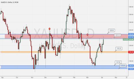 XAUUSD: Short Gold soon?