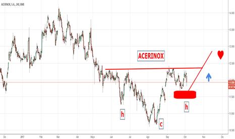 ACX: ACERINOX.
