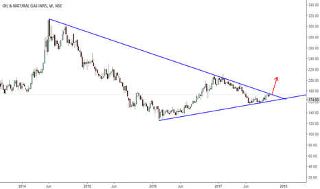ONGC: ongc-on the verge of breakout