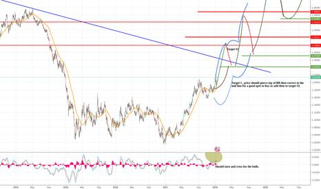 EURUSD: Eur/usd now back to bullish