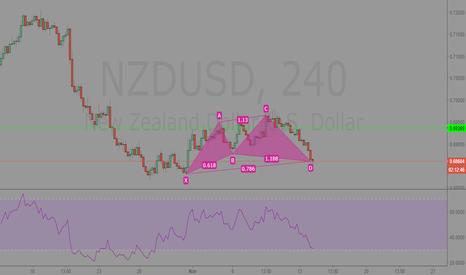 NZDUSD: NZDUSD 240 Analysis
