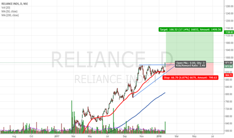 RELIANCE: RELIANCE_Breakout_Long_Daily_22.1.2018