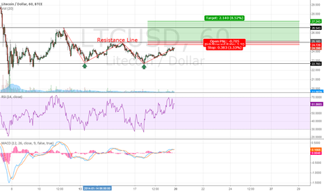 LTCUSD: Double bottom
