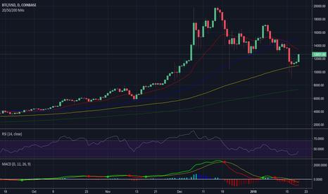 BTCUSD: Bitcoin - Daily - Long