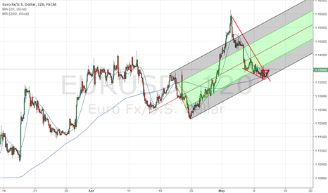 EURUSD: $eurusd     remember it's also a patience game
