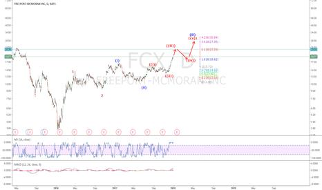 FCX: FCX: Short term Price Targets