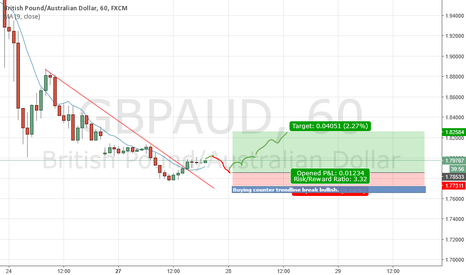 GBPAUD: GBPCAD - Expecting some recovery of the pound (Eventually).