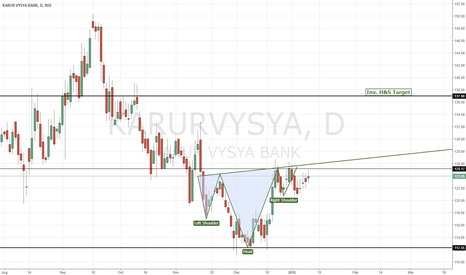 KARURVYSYA: KARUR VYSYA BANK | Inv. Head & Shoulder
