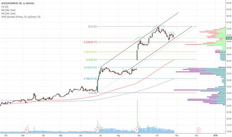 AVAV: $AVAV - Ascending channel, also possible H&S forming