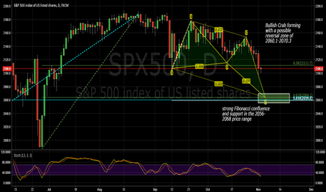 SPX500: SPX possible support area