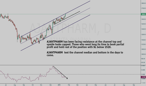 AJANTPHARM: AJANTPHARM bulls time to cautious