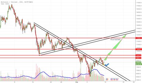 BTCUSD: Bitcoin Trading