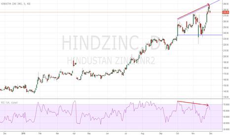 HINDZINC: Broadening top Reversal Patterm Short