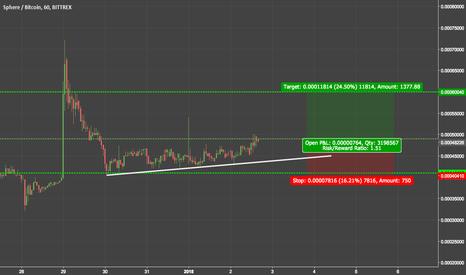 SPHRBTC: trend analysis