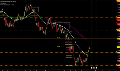 AUDJPY: break out then up to 85.8