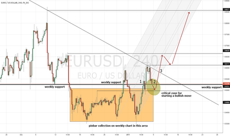 EURUSD: Starting a long one?