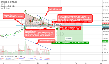 BTCUSD: BTCUSD: Modified descending triangle
