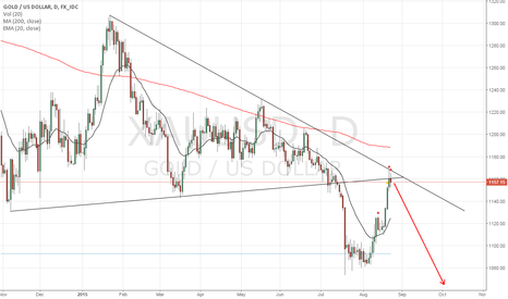 XAUUSD: Short on GOLD