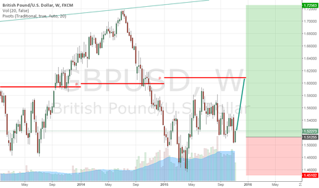GBPUSD: Look at the Pound!