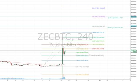 ZECBTC: Long Zcash